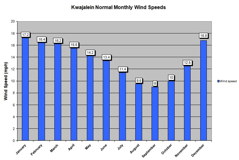 Winds Graph